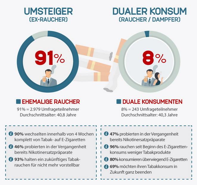 Gateway Effekt Infografik Umfrage ZIS Hamburg