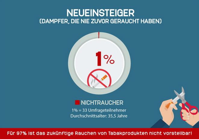 Infografik Neueinsteiger Gateway E-Zigarette