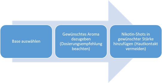 Das Selbermischen von Liquids in 3 Schritten