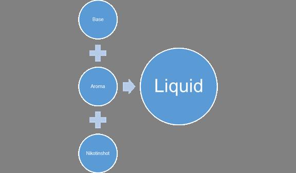 Die einzelnen Zutaten für das Liquid